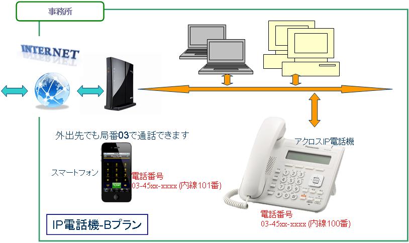 IP電話機―Bプラン